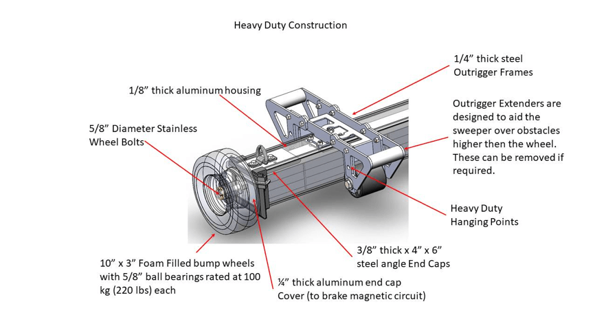 AETHER Heavy Duty Construction