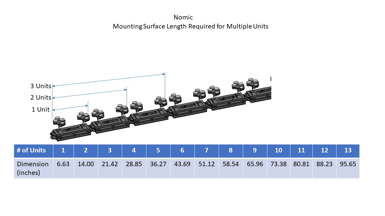 Nomic - Mounting Surface Length Required for Multiple Units